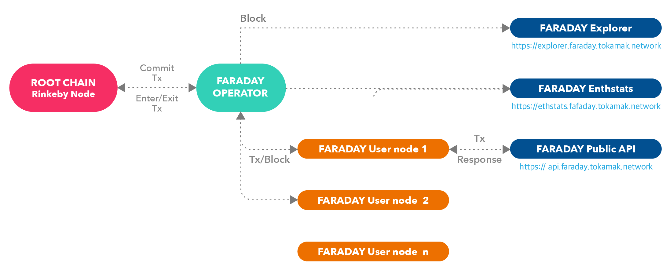 Faraday Testnet Architecture